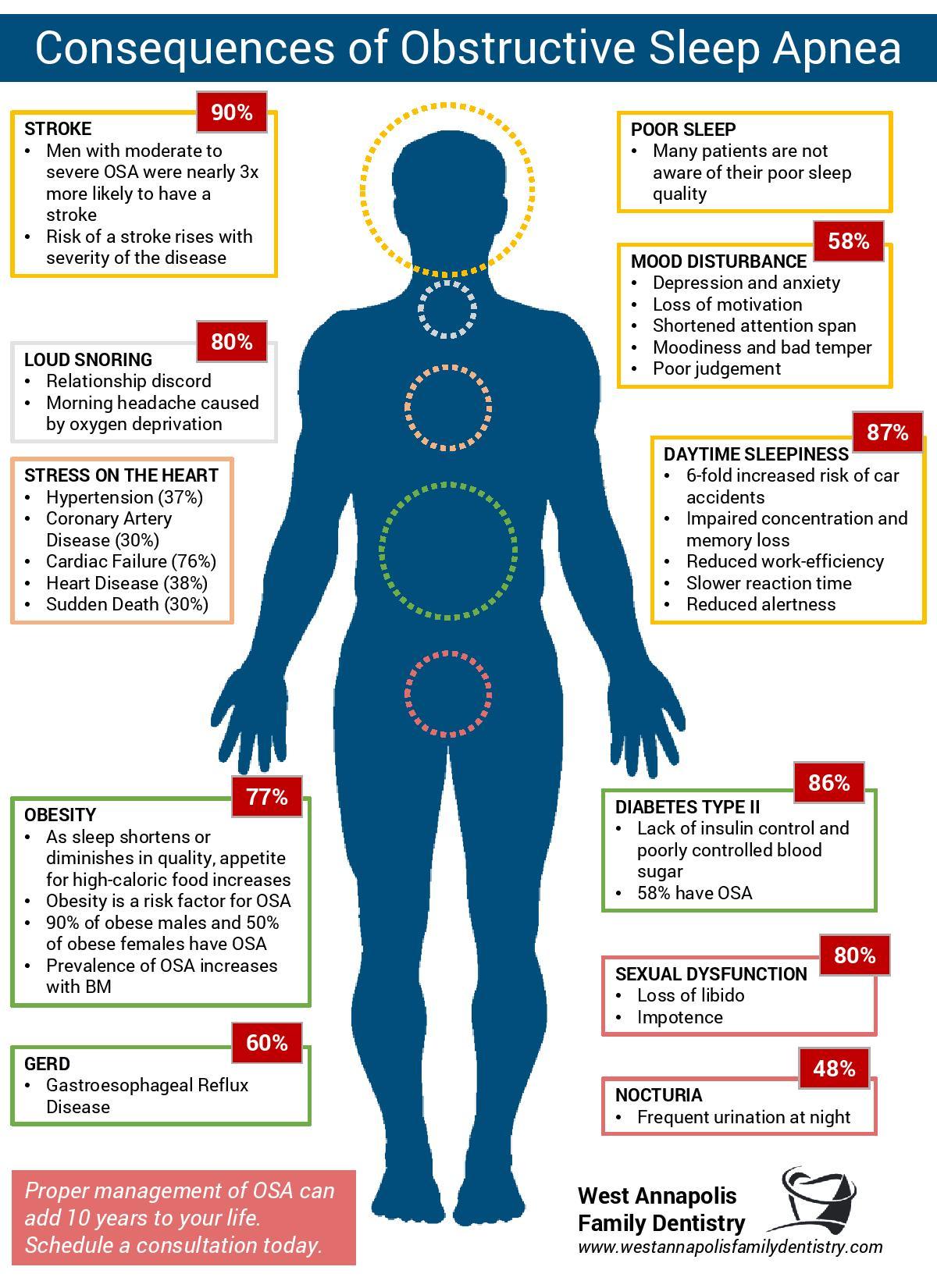 Diagram - Consequences of Obstructive Sleep Apnea